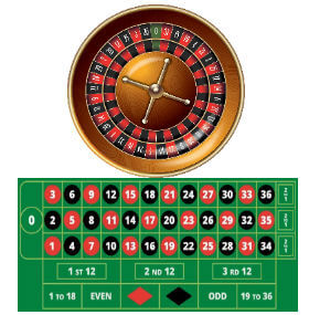 European roulette wheel and table layout